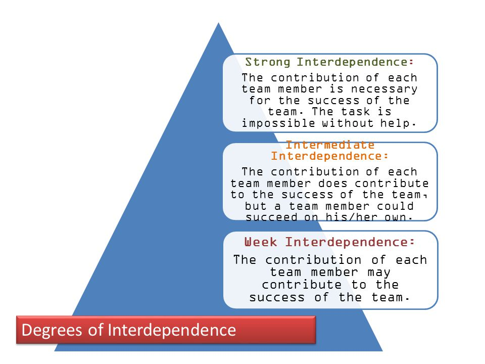 Degrees of Interdependence