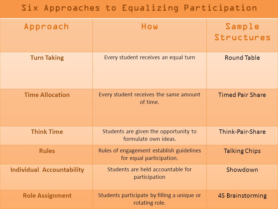Six Approaches to Equalizing Participation Individual Accountability