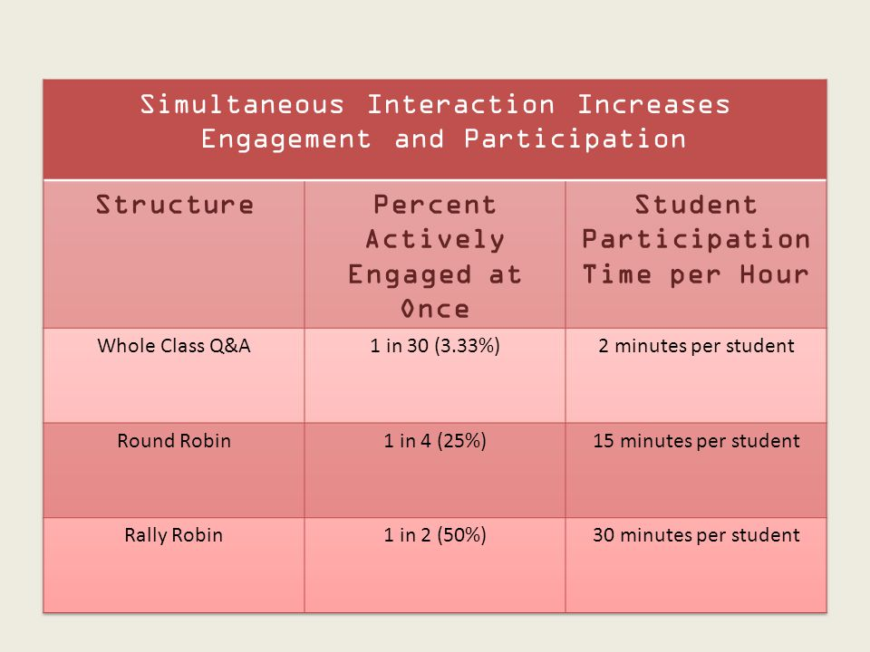 Percent Actively Engaged at Once Student Participation Time per Hour