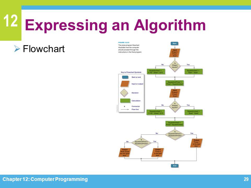 Expressing an Algorithm