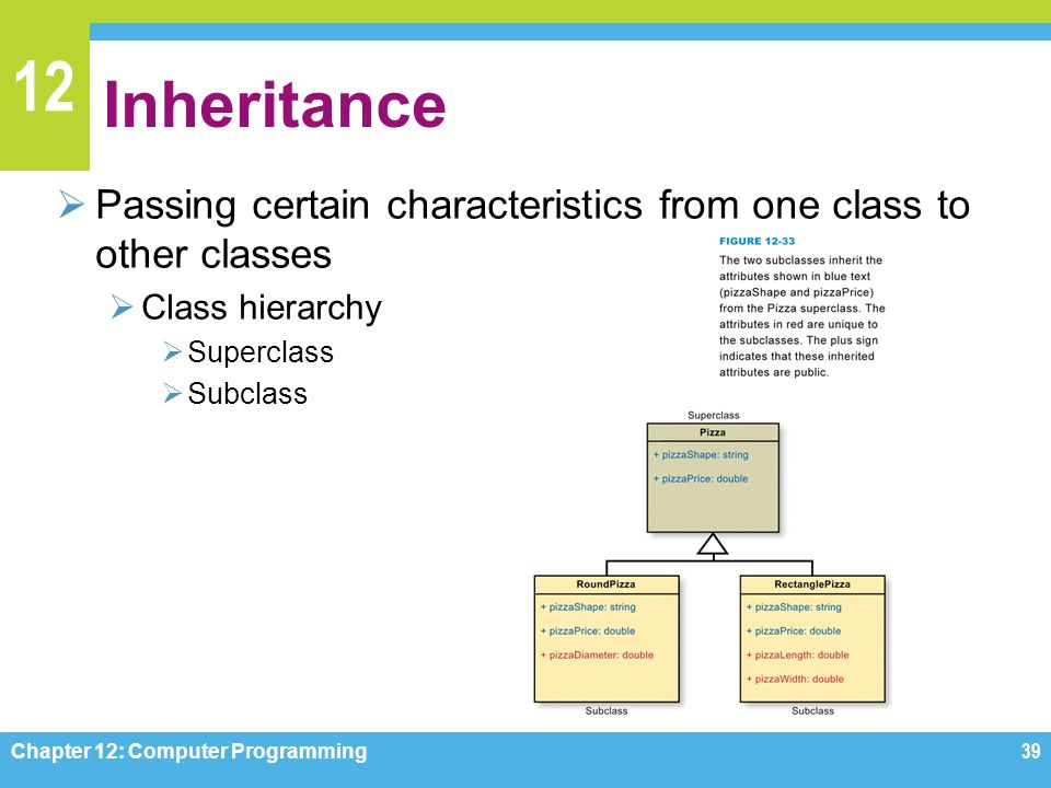 Inheritance Passing certain characteristics from one class to other classes. Class hierarchy. Superclass.