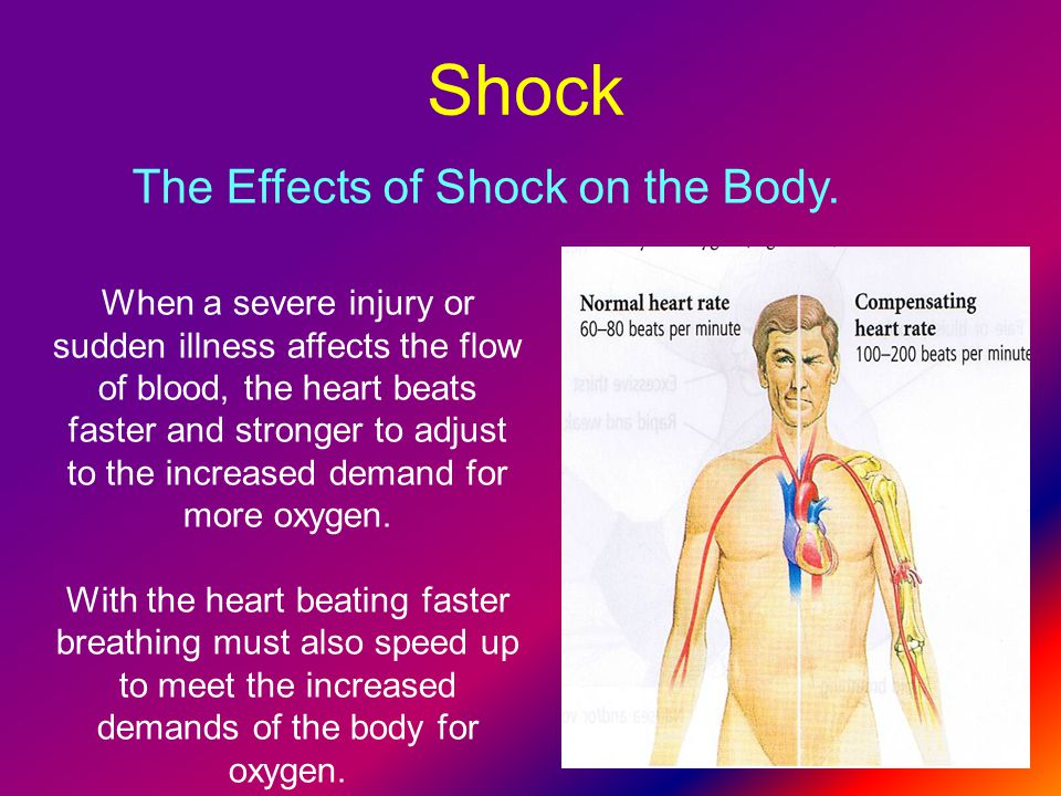 The Effects of Shock on the Body.