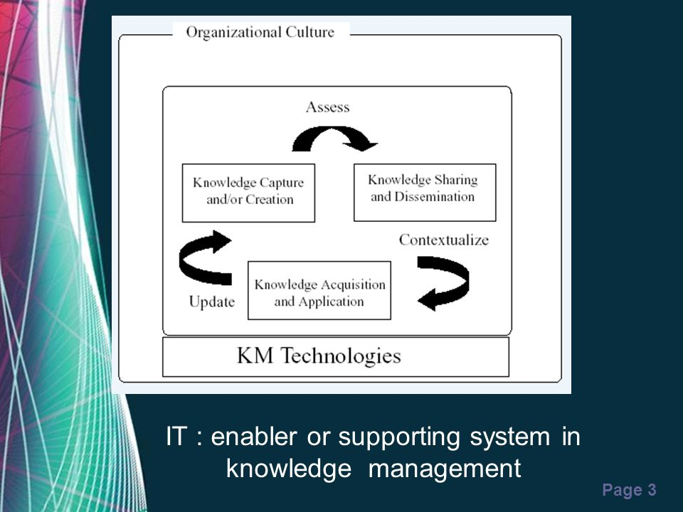 IT : enabler or supporting system in knowledge management