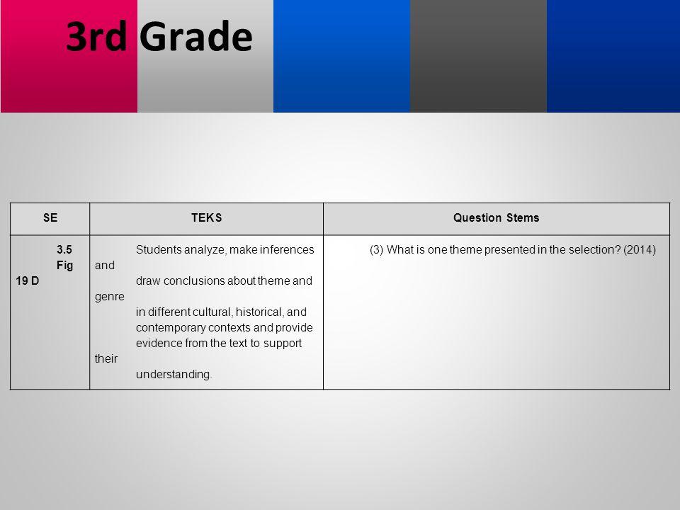 3rd Grade SE TEKS Question Stems 3.5 Fig 19 D