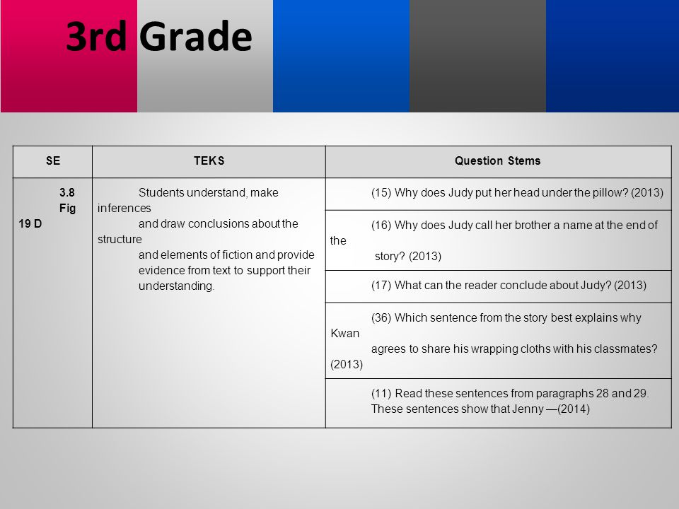 3rd Grade SE TEKS Question Stems 3.8 Fig 19 D