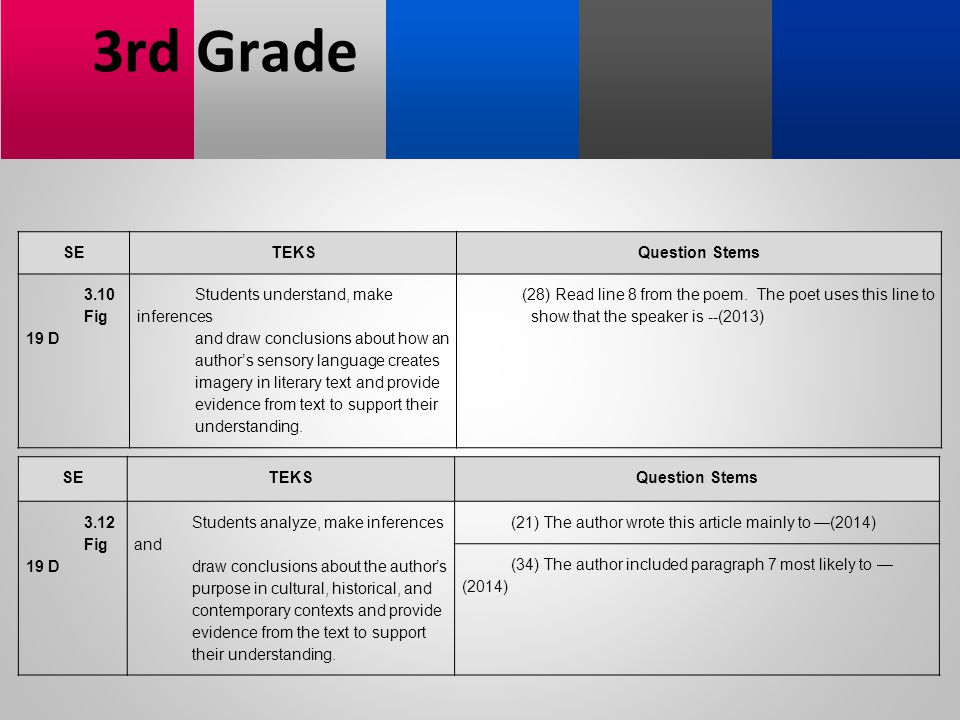 3rd Grade SE TEKS Question Stems 3.10 Fig 19 D