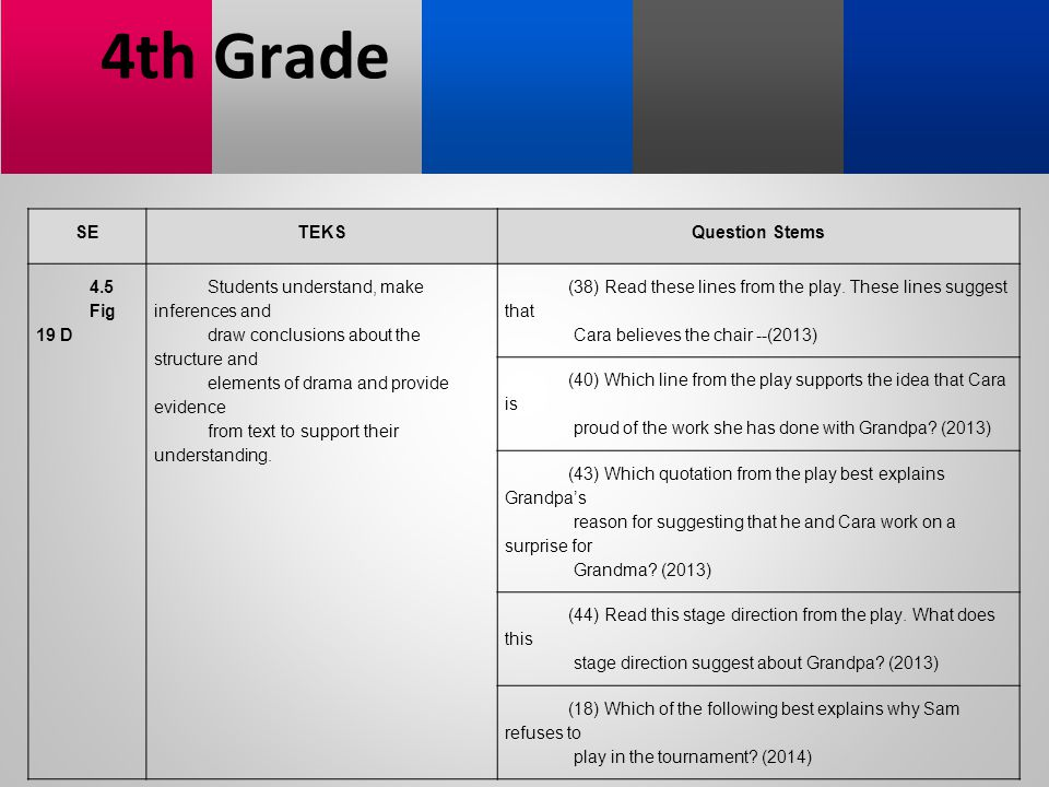 4th Grade SE TEKS Question Stems 4.5 Fig 19 D