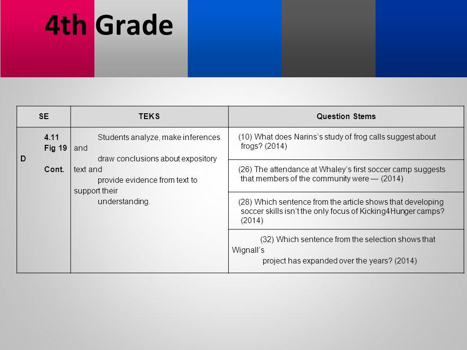 4th Grade SE TEKS Question Stems 4.11 Fig 19 D Cont.