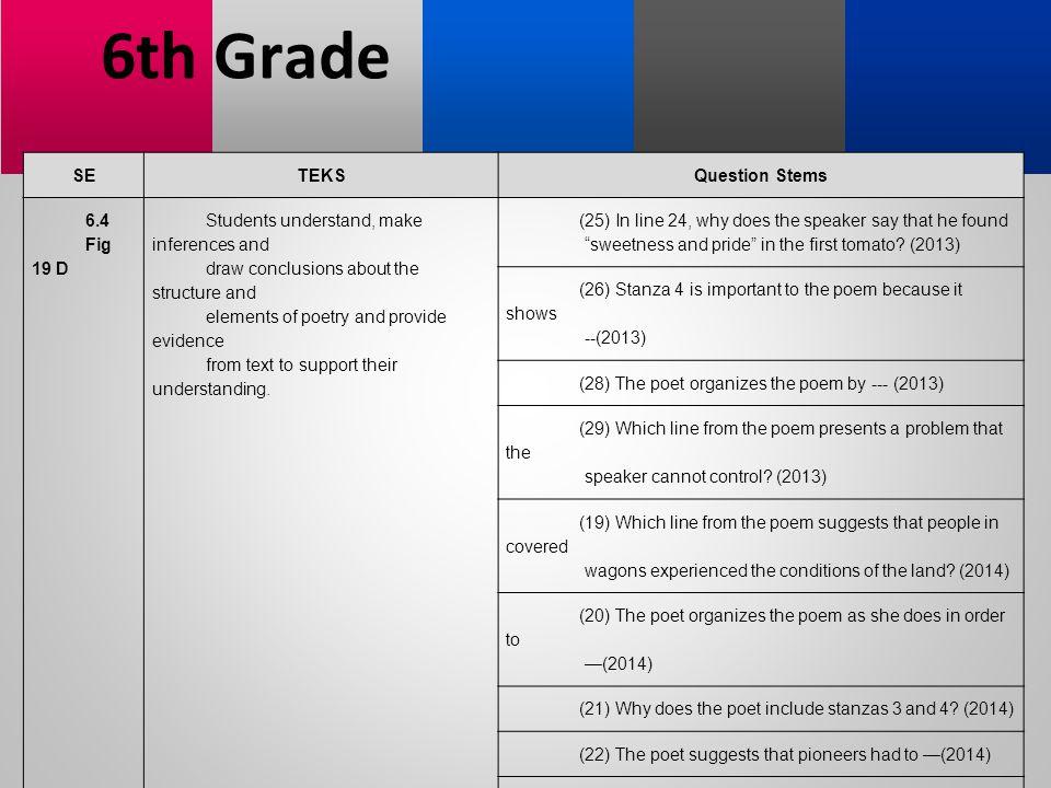 6th Grade SE TEKS Question Stems 6.4 Fig 19 D