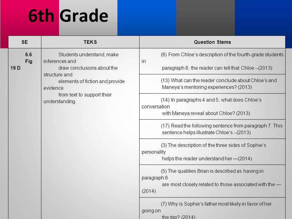 6th Grade SE TEKS Question Stems 6.6 Fig 19 D