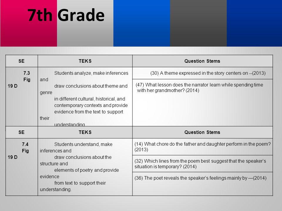 7th Grade SE TEKS Question Stems 7.3 Fig 19 D