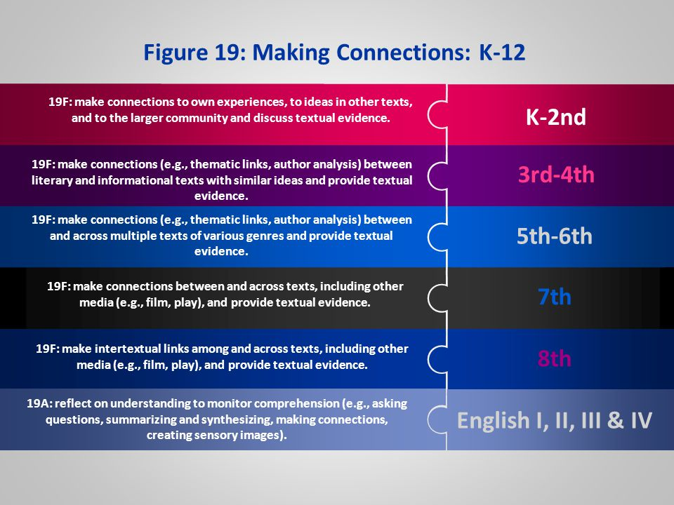 Figure 19: Making Connections: K-12