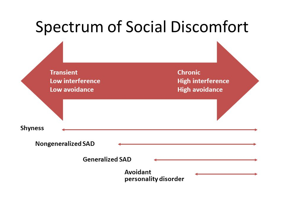Spectrum of Social Discomfort