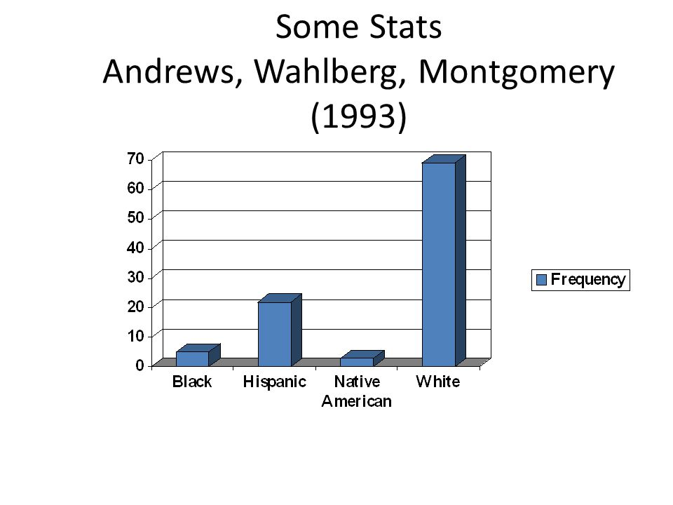 Some Stats Andrews, Wahlberg, Montgomery (1993)