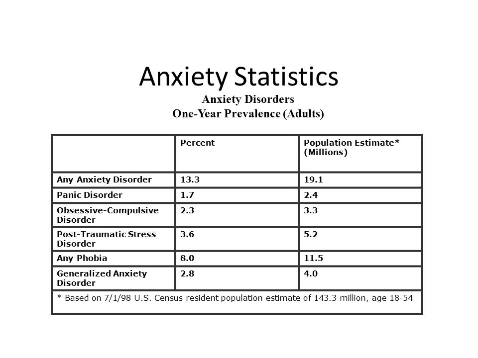 Anxiety Disorders One-Year Prevalence (Adults)