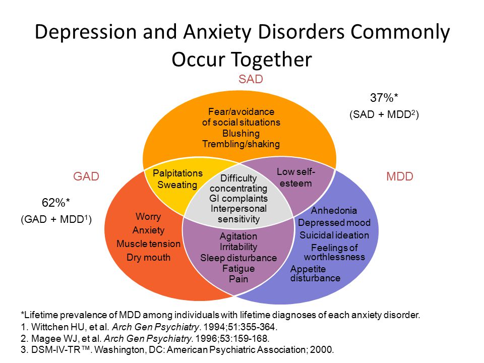 Depression and Anxiety Disorders Commonly Occur Together