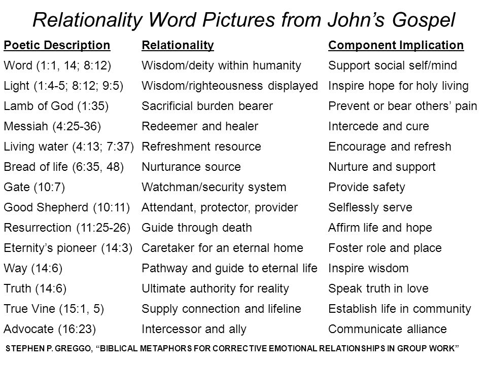 Relationality Word Pictures from John's Gospel
