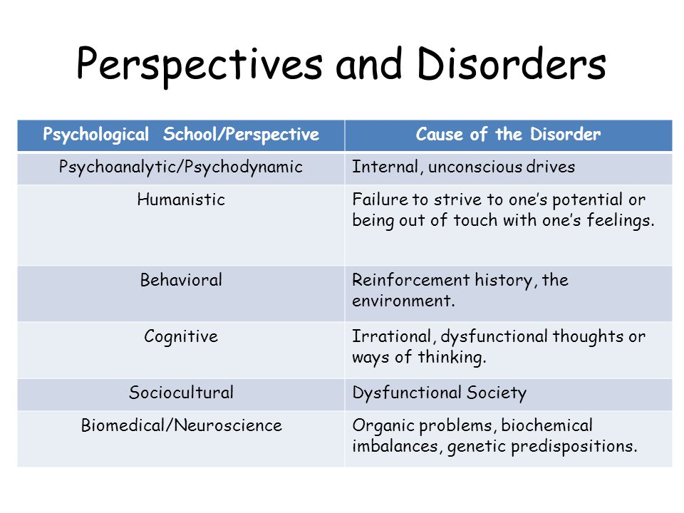 Perspectives and Disorders