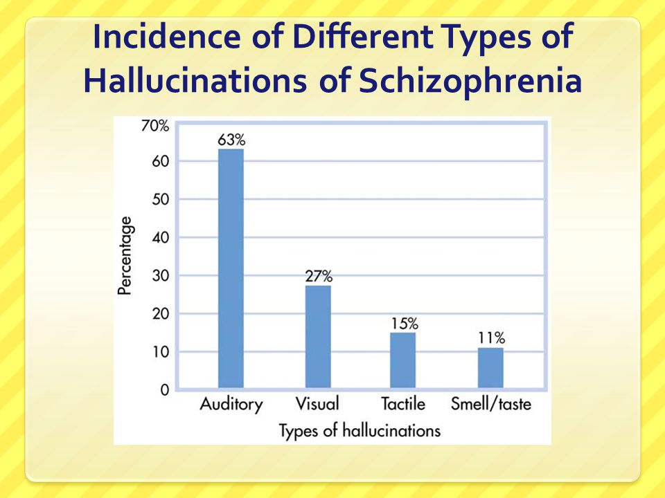 Incidence of Different Types of Hallucinations of Schizophrenia