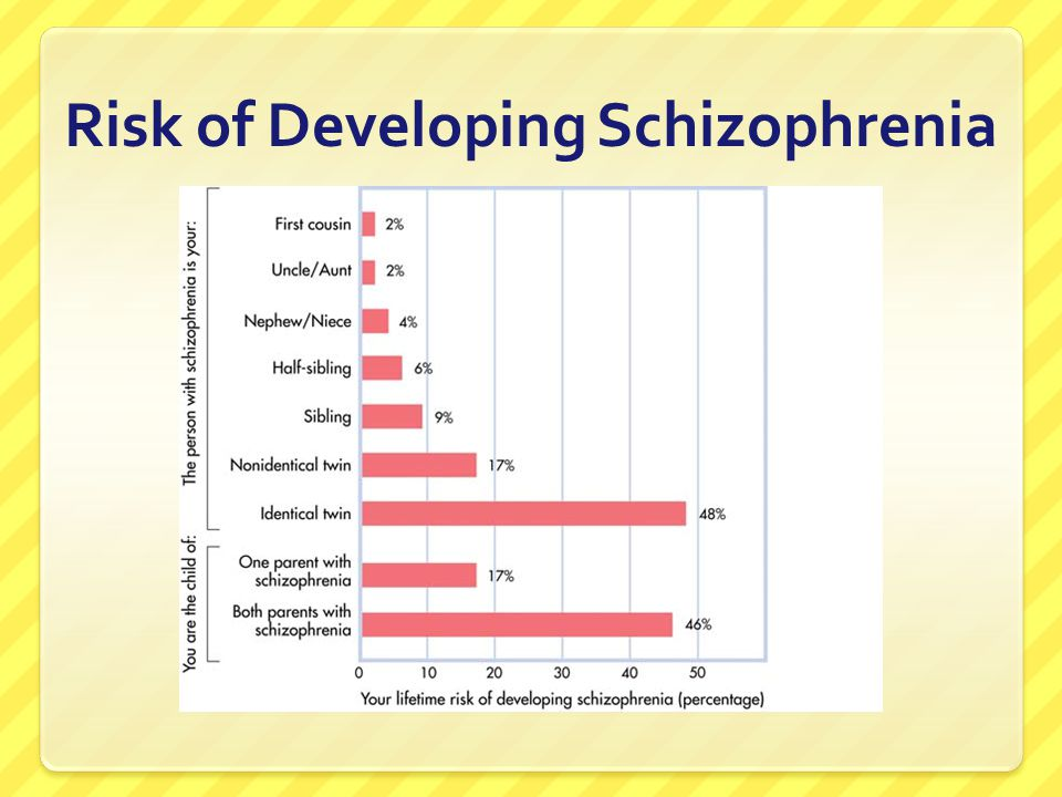 Risk of Developing Schizophrenia