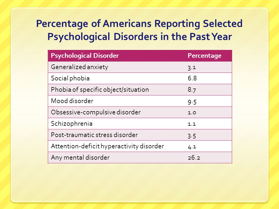 Percentage of Americans Reporting Selected Psychological Disorders in the Past Year