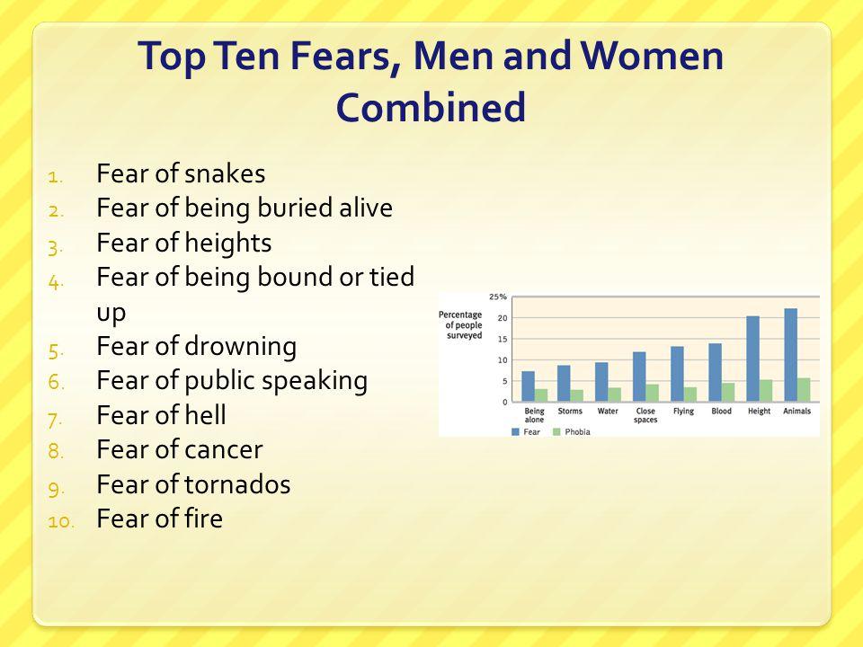 Top Ten Fears, Men and Women Combined