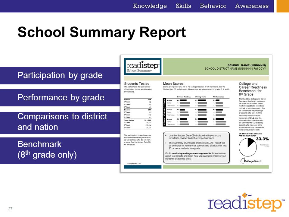 School Summary Report Participation by grade Performance by grade Comparisons to district and nation Benchmark (8th grade only)
