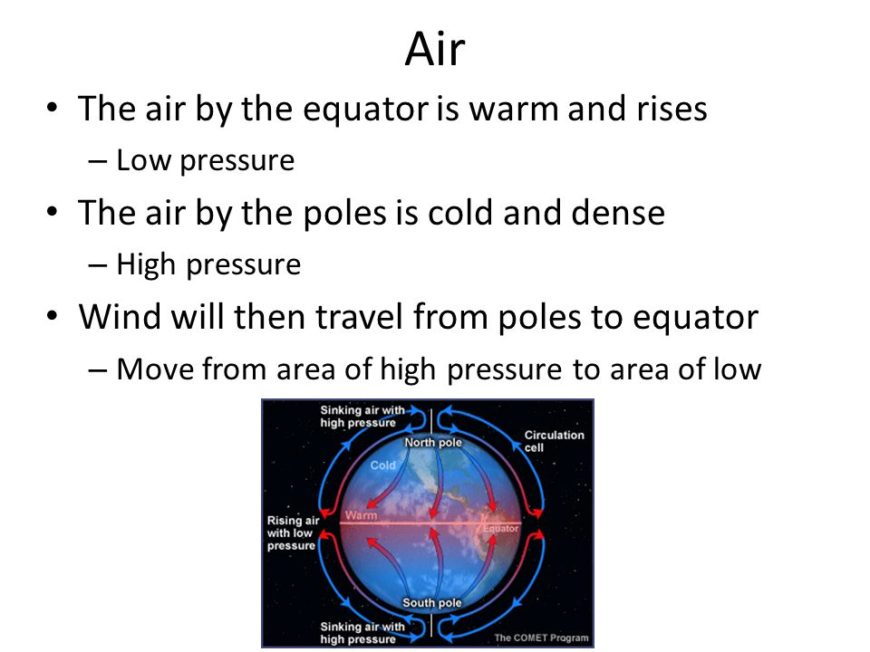 Air The air by the equator is warm and rises