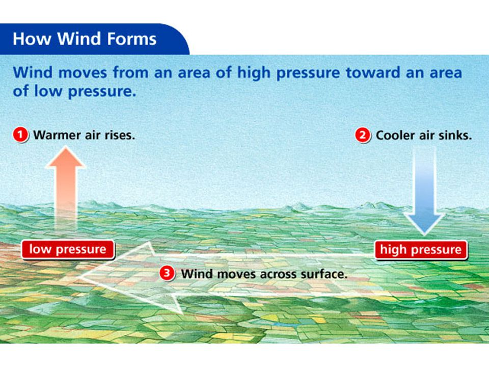 Pressure Belts Wind travels in small belt patters