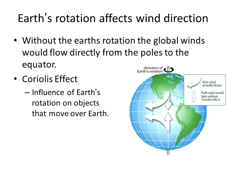 Earth's rotation affects wind direction