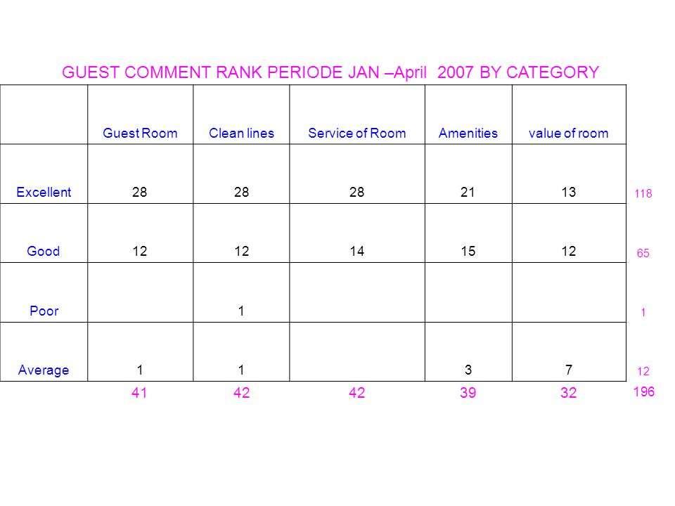 GUEST COMMENT RANK PERIODE JAN –April 2007 BY CATEGORY