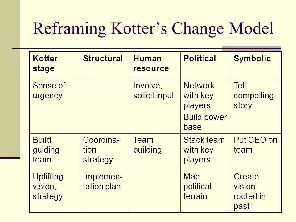 Reframing Kotter's Change Model