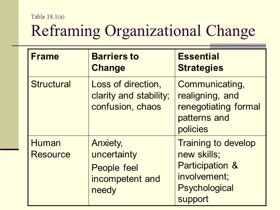 Table 18.1(a) Reframing Organizational Change