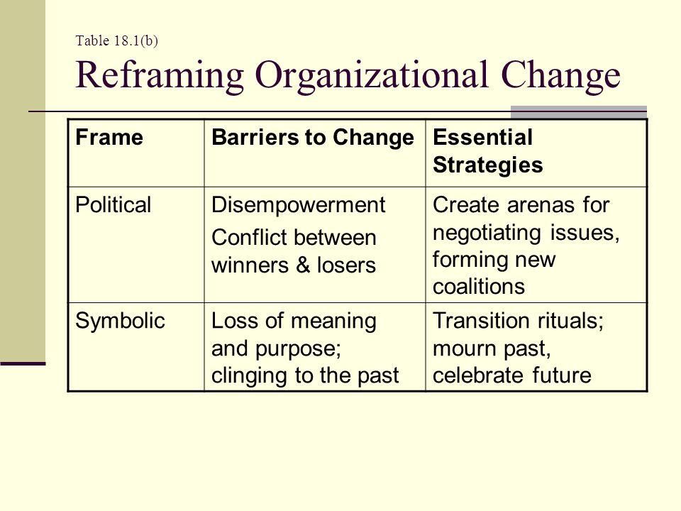 Table 18.1(b) Reframing Organizational Change
