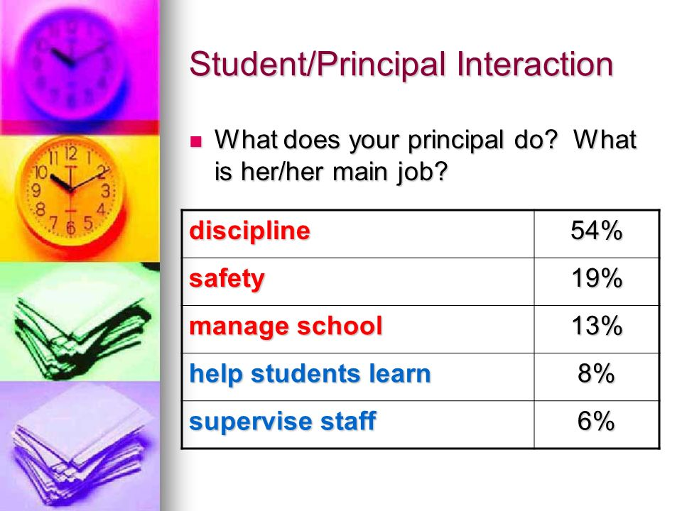 Student/Principal Interaction