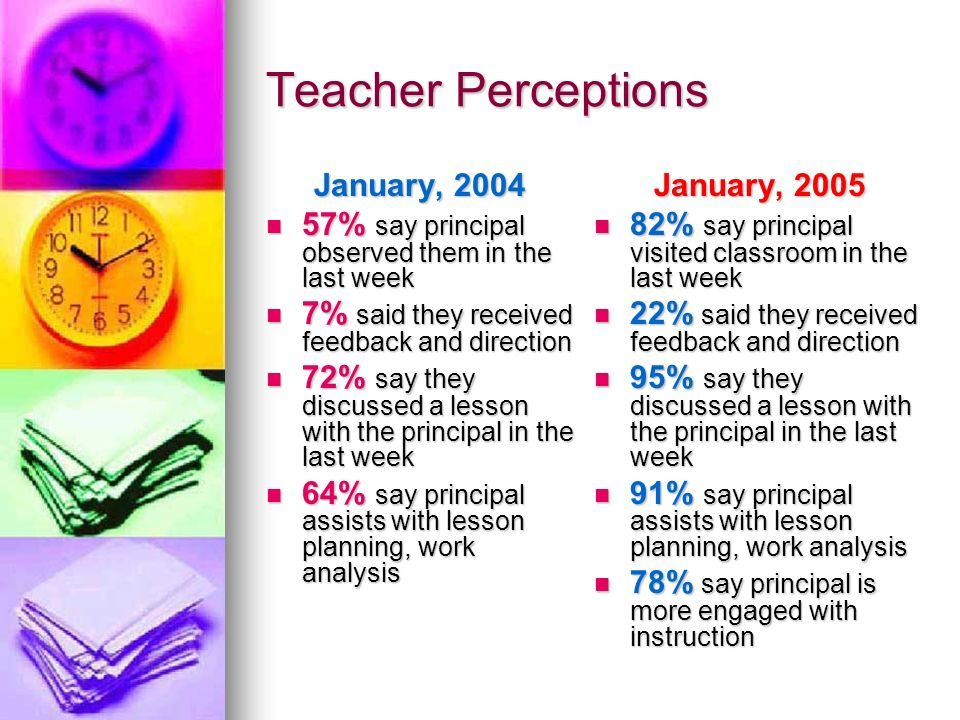 Teacher Perceptions January, 2004