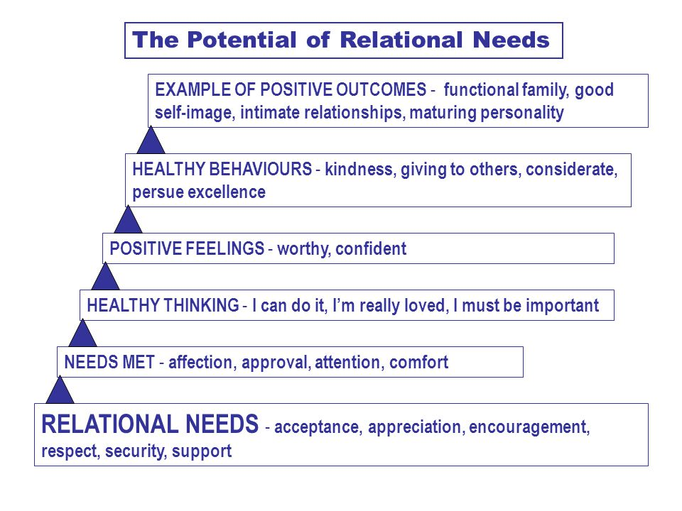 The Potential of Relational Needs