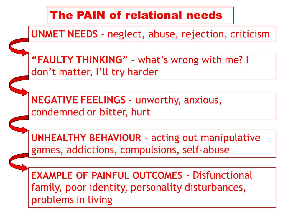The PAIN of relational needs