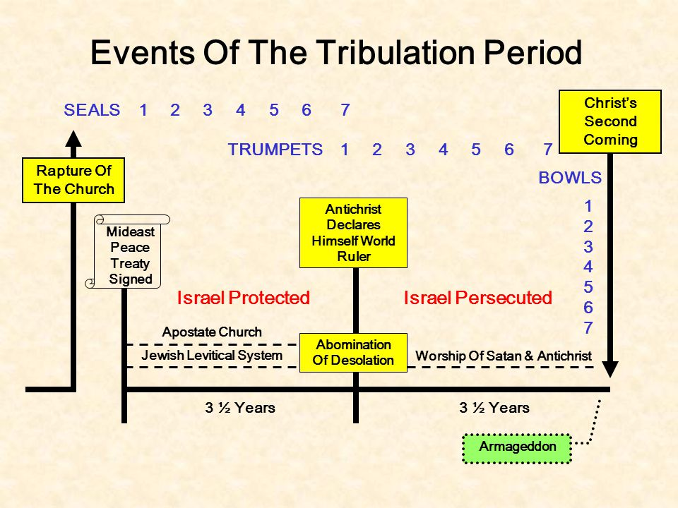 Events Of The Tribulation Period