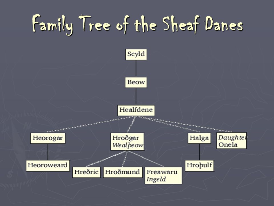 Family Tree of the Sheaf Danes