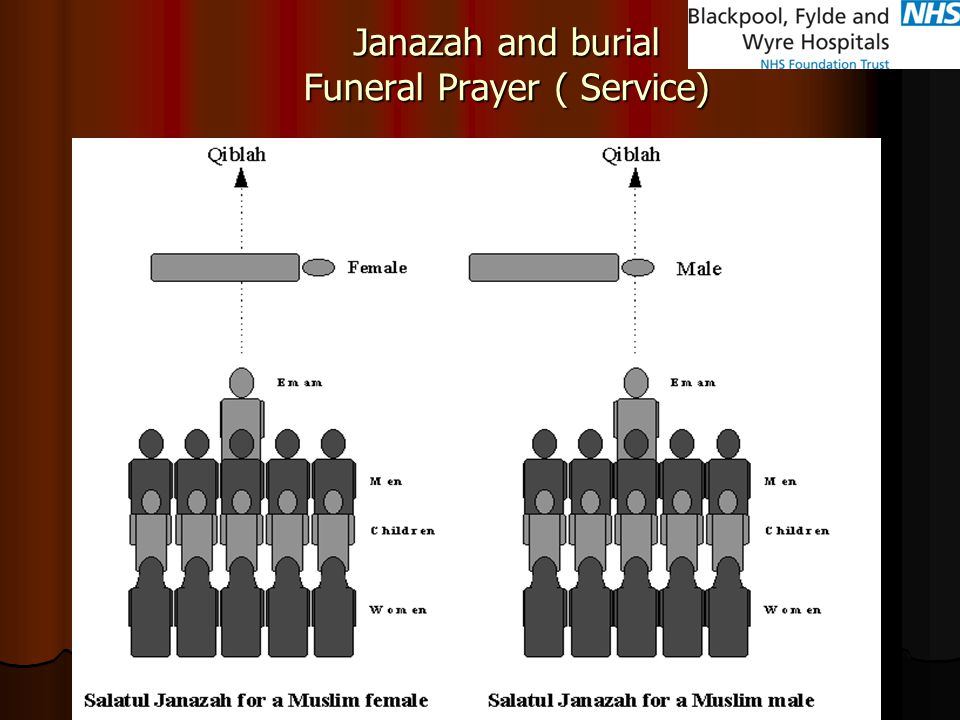 Janazah and burial Funeral Prayer ( Service)