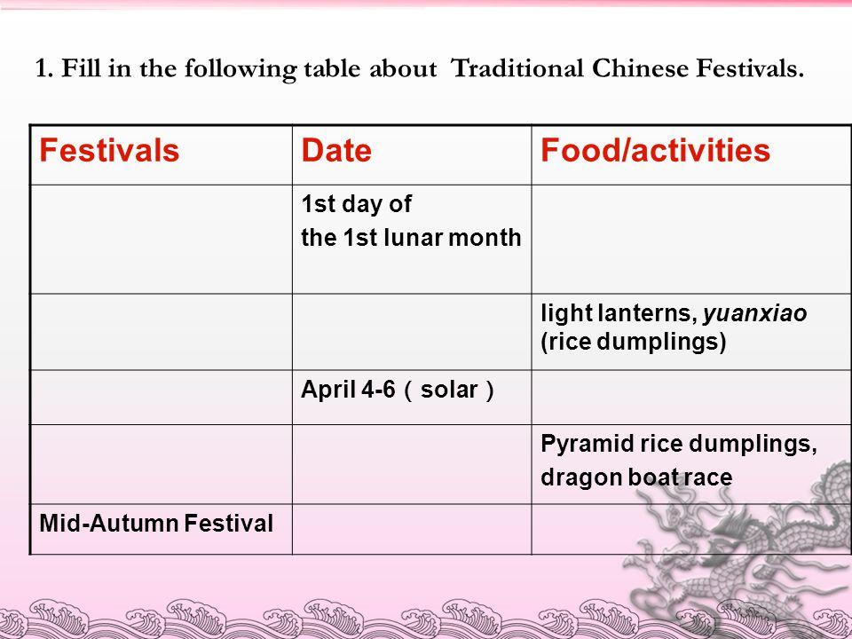 Festivals Date Food/activities