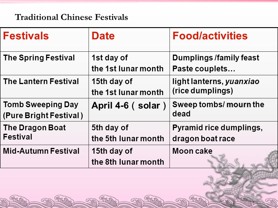 Festivals Date Food/activities Traditional Chinese Festivals