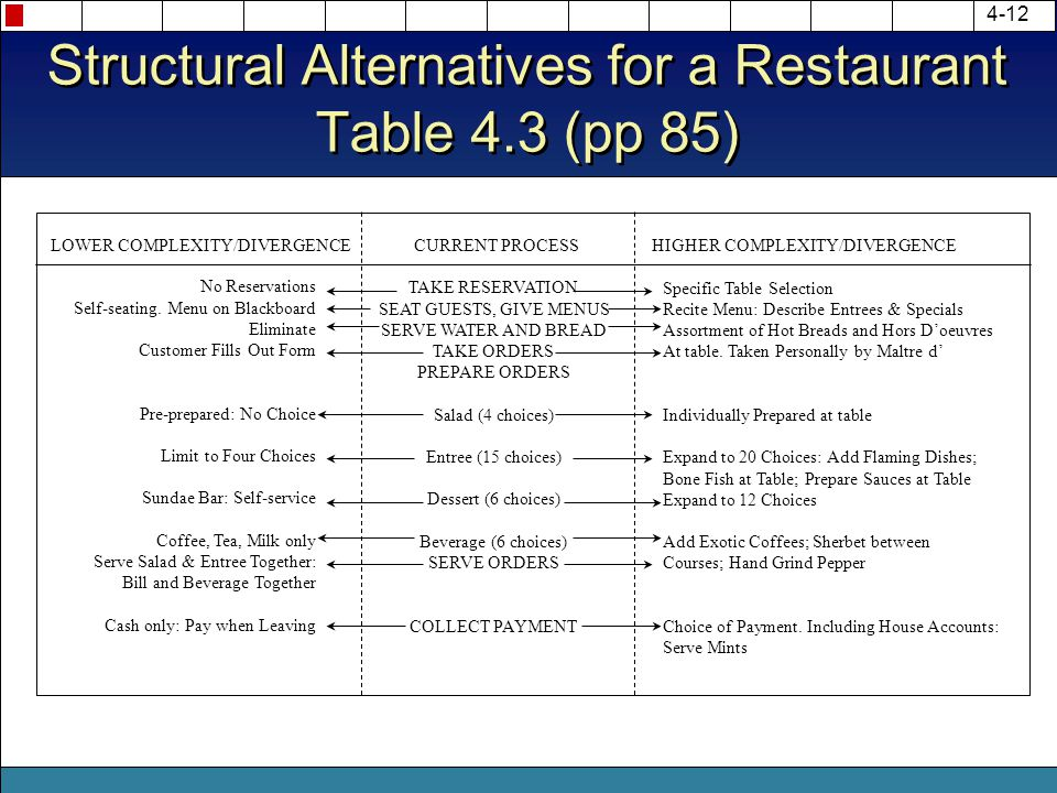 Structural Alternatives for a Restaurant Table 4.3 (pp 85)