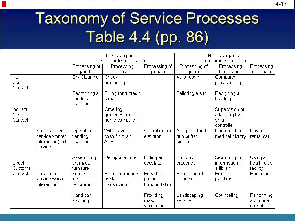 Taxonomy of Service Processes Table 4.4 (pp. 86)