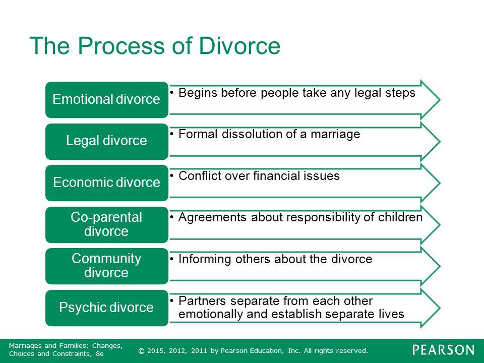 The Process of Divorce Emotional divorce Legal divorce