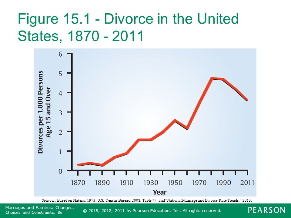 U.S. - divorce rate by state 2016