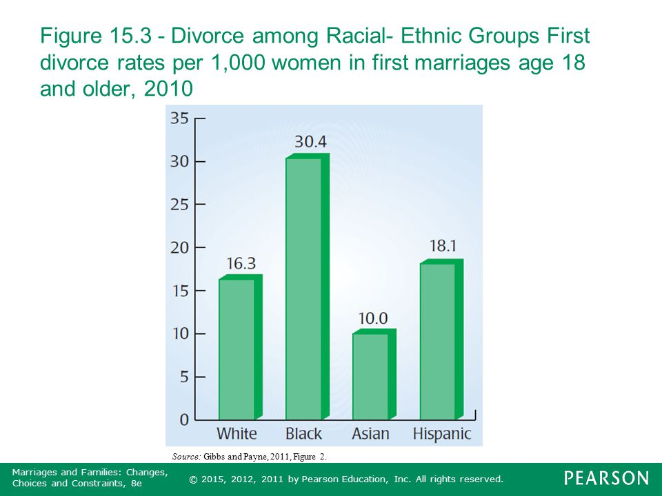 Figure 15.3 - Divorce among Racial- Ethnic Groups First divorce rates per 1,000 women in first marriages age 18 and older, 2010