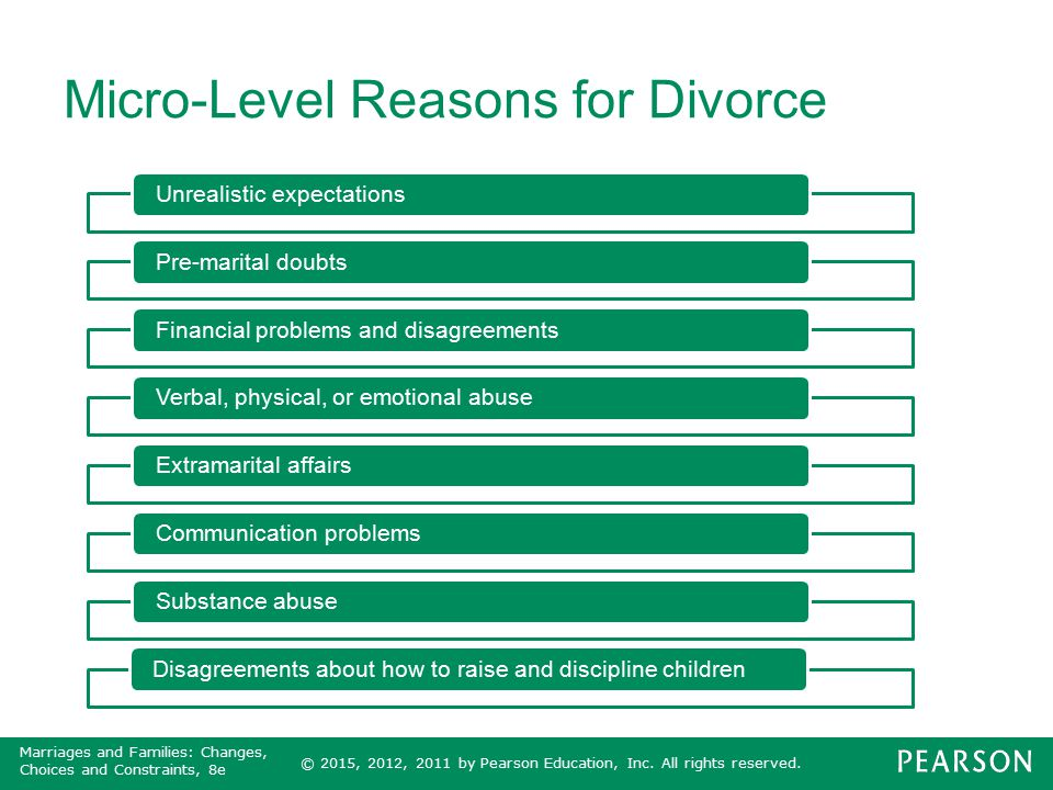 Micro-Level Reasons for Divorce