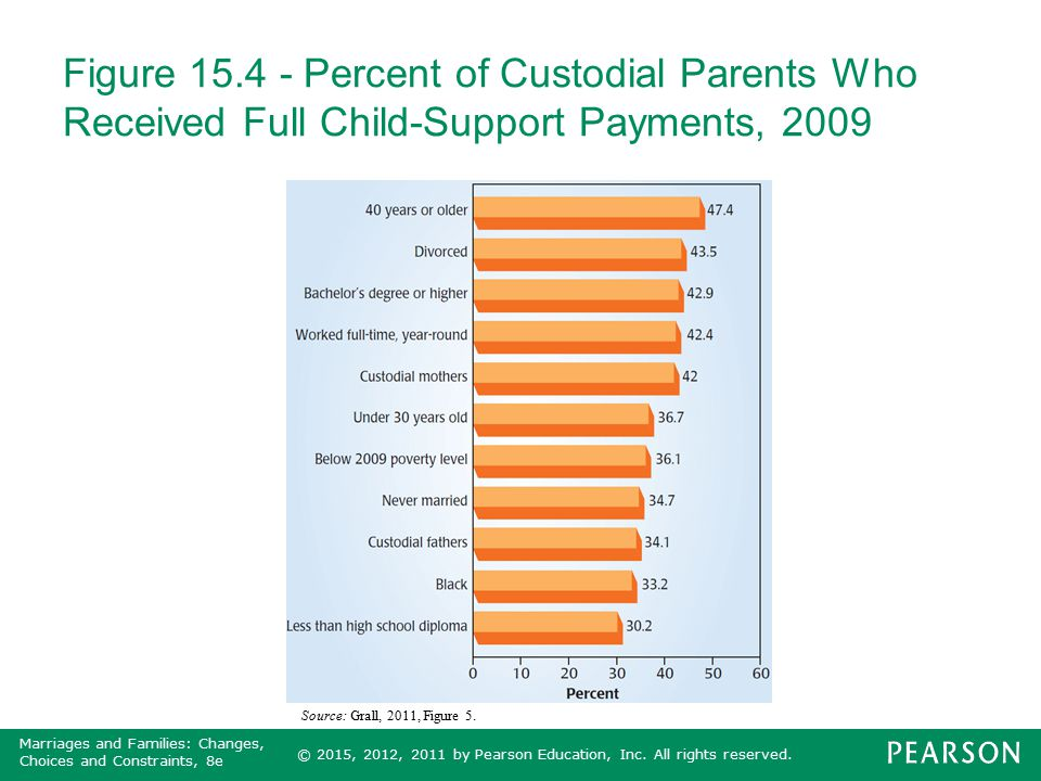 Figure 15.4 - Percent of Custodial Parents Who Received Full Child-Support Payments, 2009